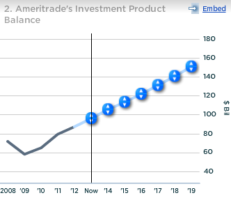 Ameritrade Investment Product Balance